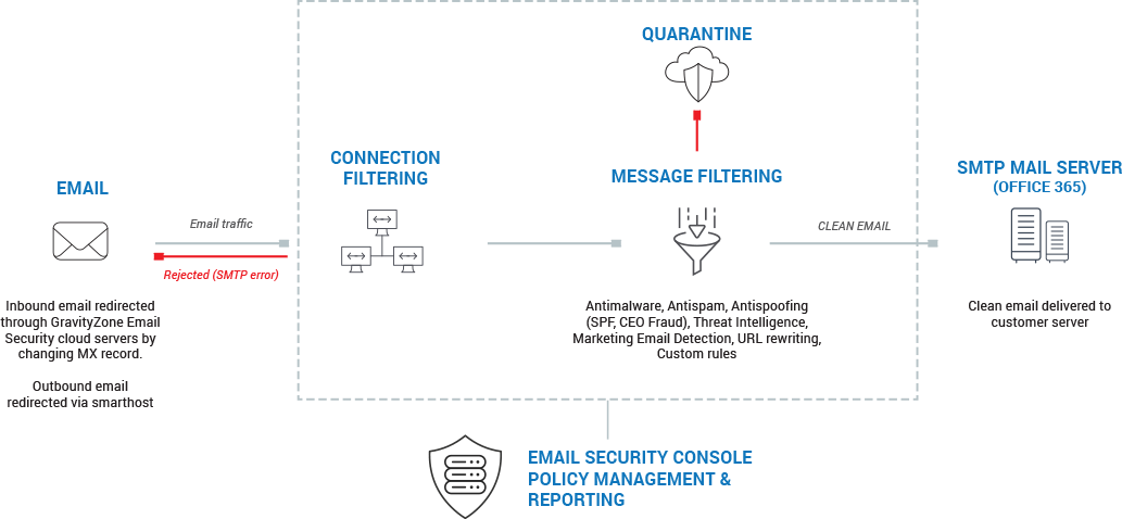GravityZone Email Security Architecture