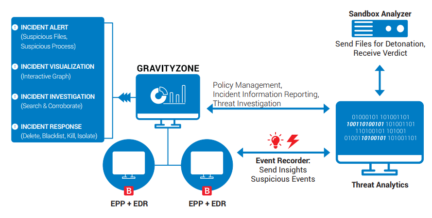 Figure 1. Bitdefender XDR: prevention, detection and response in one agent, managed by the GravityZone console